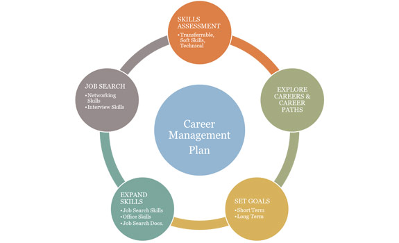 Creating a Career Management Plan